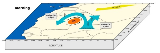 Schematic of the Saharan Heat Low on 22 June 2011 (am)